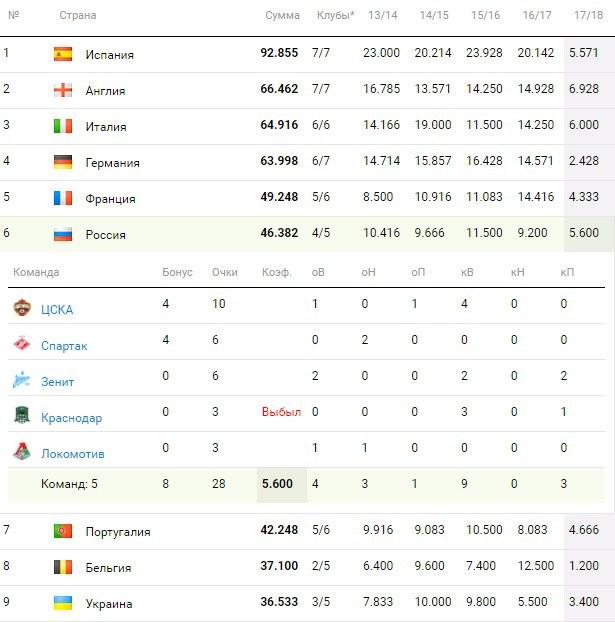Таблица коэффициентов УЕФА. Итоги этой недели